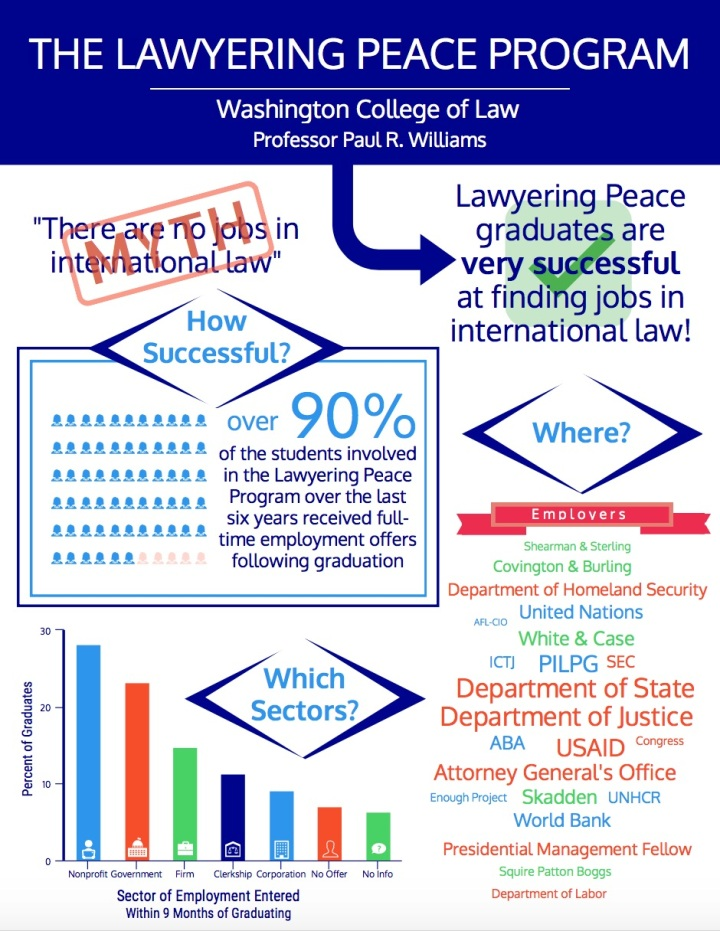 lawyering-peace-program-infographic